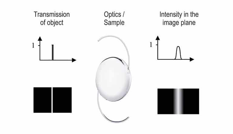 OptiSpheric®