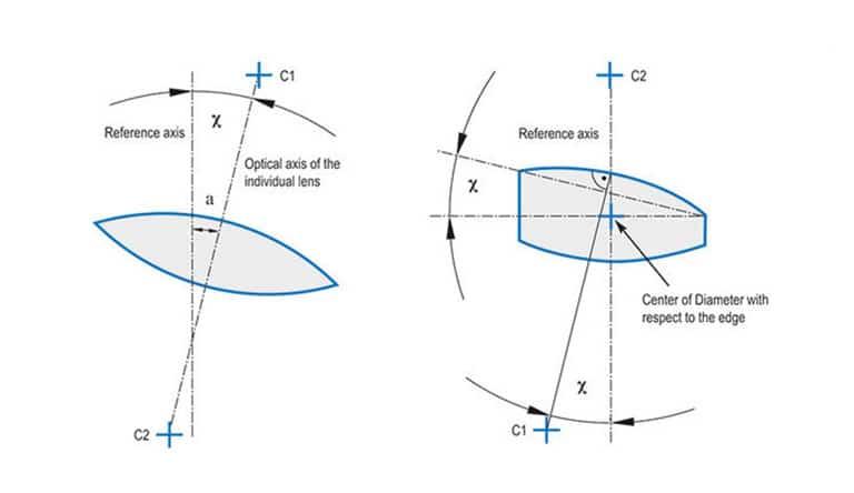 Fig-4_Schematische-Zeichnung-des-Zentrierfehlers-einer-Linse