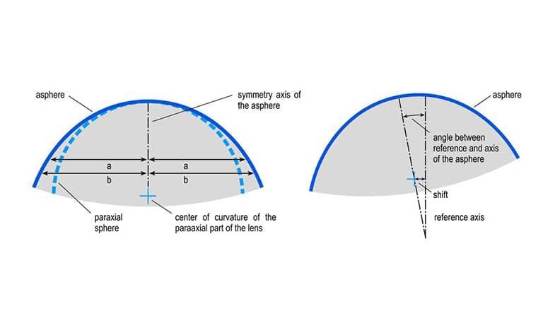 Fig-6_Die-wichtigsten-Parameter-einer-asphärischen-Linse