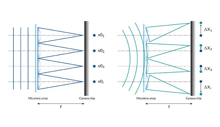 TRIOPTICS WaveMaster® Knowledge Base
