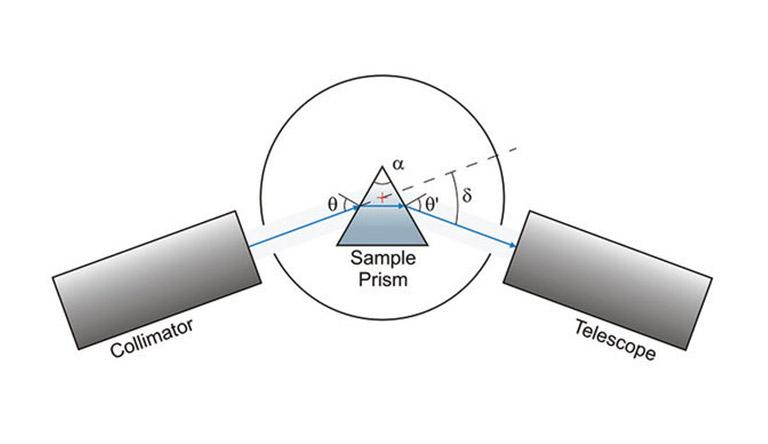 TRIOPTICS SpectroMaster® Knowledge Base