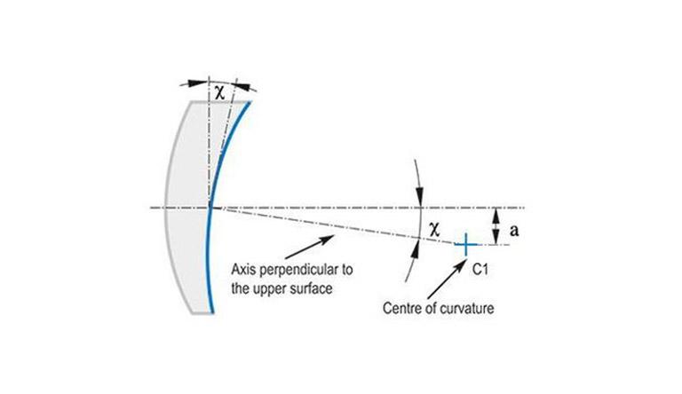 Fig-5_Schematische-Darstellung-des-Oberflächenneigungsfehlers